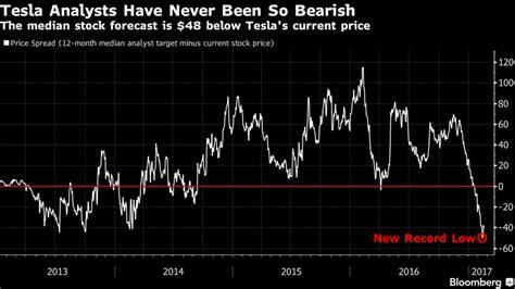 Why Tesla Stock Going Up Wall Thinks Tesla Tsla Is Headed Into Territory