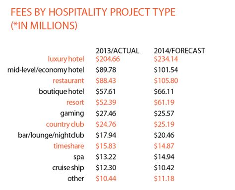 2013 Hospitality Giants Firms And Fees Interior Design Fee Template