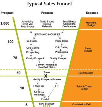 Exle Of A Financial Planning Sales Funnel Process Marketing Pinterest Financial Prospecting Strategy Template