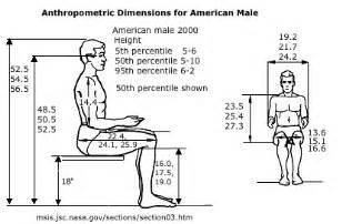 Human Dimensions