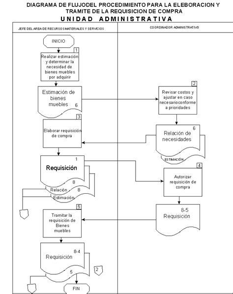 departamento de compra formatos de requisici 243 n y orden de formatos de inventarios de compras y abastecimiento