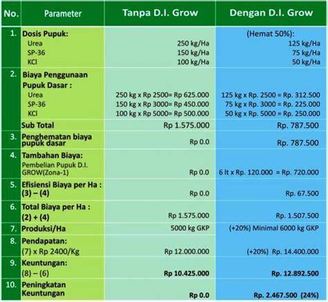 Pupuk Organik Grow More pupuk organik cair d i grow home