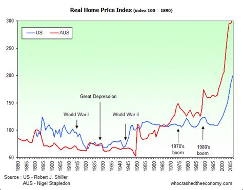 history pointing to real estate fall so does