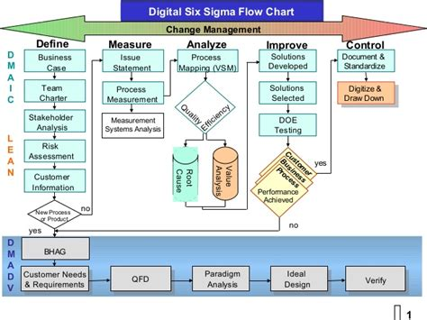 flowchart vs process map six sigma process flow diagram six get free image about