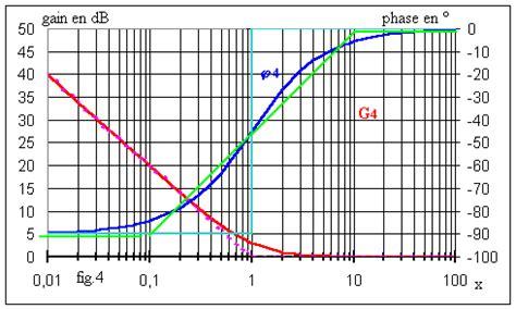 diagramme de bode d 233 electricit 233 g 233 n 233 rale