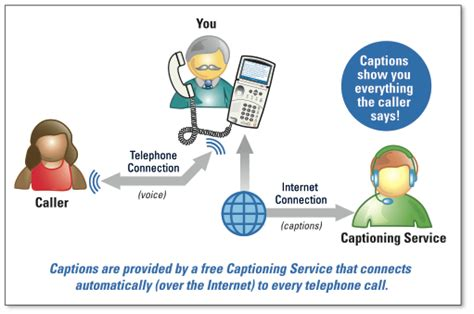 How The Telephone Works Diagram
