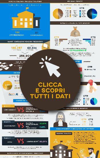 dati tributaria contenzioso tributario tutti i dati nell infografica di