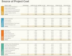 Budget Template Excel by Project Budget Template