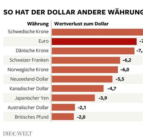 deutsche bank wechselkurs w 228 hrungsturbulenzen deutsche bank prophezeit den absturz
