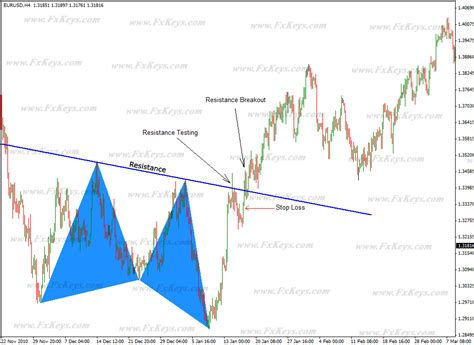 pattern trading pdf butterfly and bat patterns in forex market