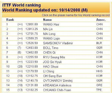 Table Tennis Ranking by Ping Pong