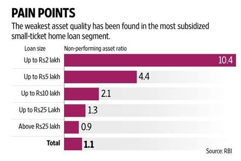 Mba Subprime Market Size by The Subprime Signs Of India S Affordable Housing Livemint