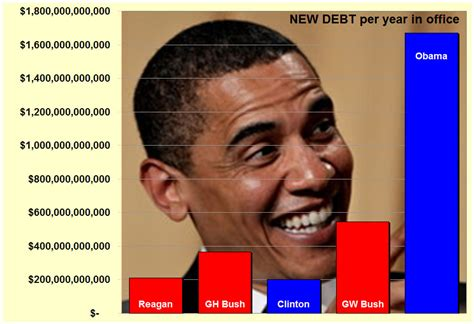National Debt When Clinton Left Office by The Spin Cycle President Obama Smashes All Previous