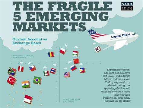 emerging markets defined