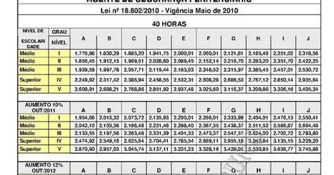 seplag mg escala de pagamentos do mes 102016 seplag mg tabela salarial 2016 blog martins concursos