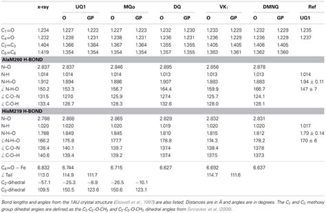 Bond Length Table by Frontiers Comparison Of Calculated And Experimental Isotope Edited Ftir Difference Spectra For