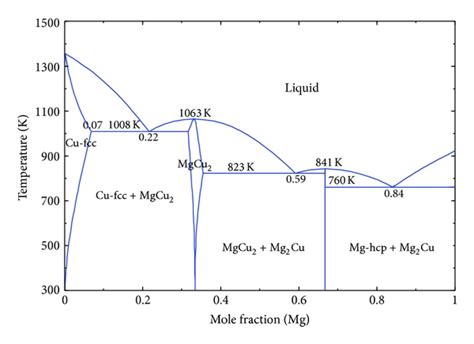 al mg phase diagram phase diagram of al mg best free home design idea