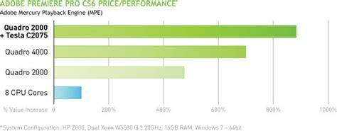 adobe premiere cs6 graphics card graphics cards for adobe premiere pro cs6 nvidia