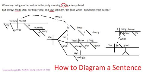 sentence diagram related keywords suggestions for sentence diagrammer