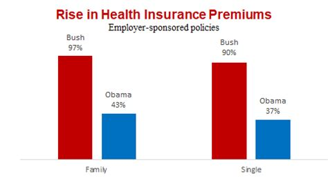 Health Insurance While Getting Mba by Obama S Numbers Factcheck Org