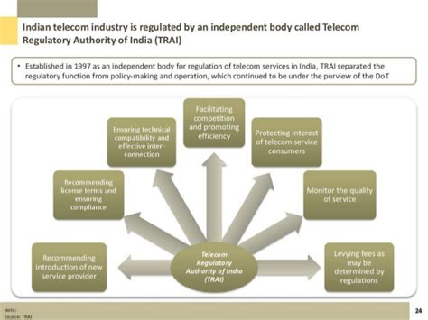 Mba Ppt On Telecommunication Industry by Presentation On Telecom Industry In India