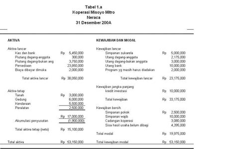 Cara Membuat Neraca Keuangan Yayasan | kopkar pt actem cara membuat laporan keuangan koperasi