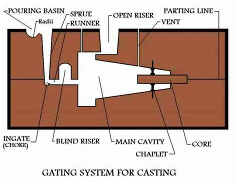 what is pattern in casting metal casting process