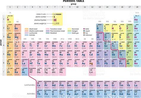 tavola periodica semplice tavola periodica degli elementi semplificata illustrazione