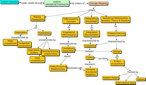 pattern concept in c concept mapping patterns
