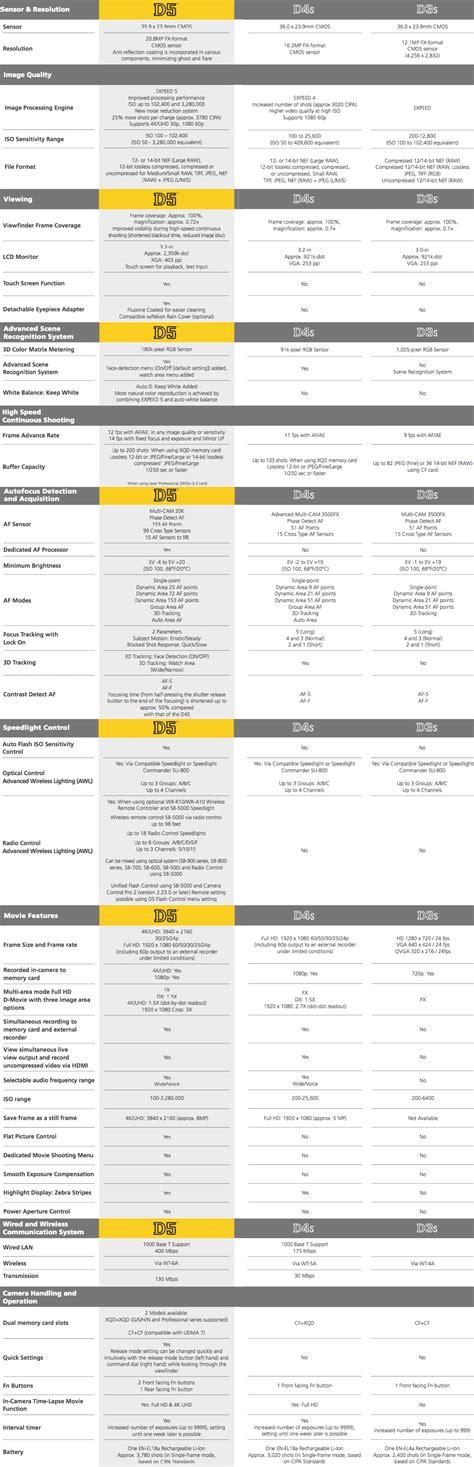 nikon specs nikon d5 vs d4s vs d3s specifications comparison nikon