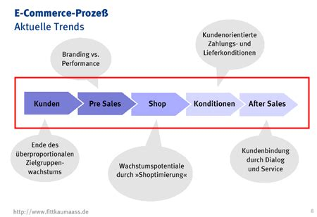 Pre Sales After Mba by Exciting Commerce Shop Oder Top Was Braucht