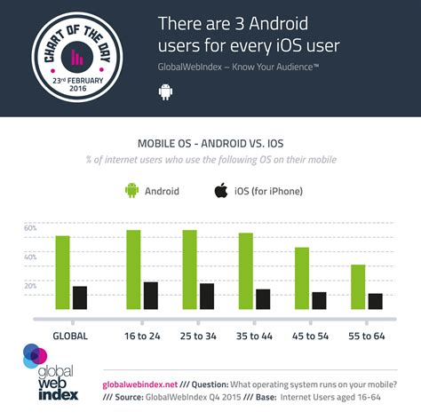 how many android users are there there are 3 android users for every ios user globalwebindex