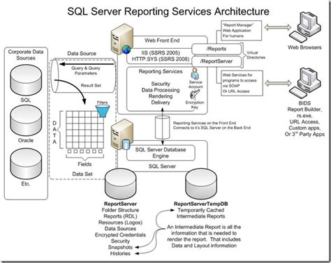 server architecture diagram freelancer trainer on datawarehousing and bi reporting