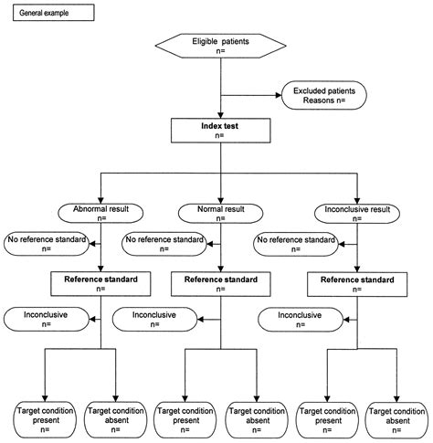 Supplement To The Utility Of Mri In Suspected Ms Neurology Clinical Trial Flow Chart Template