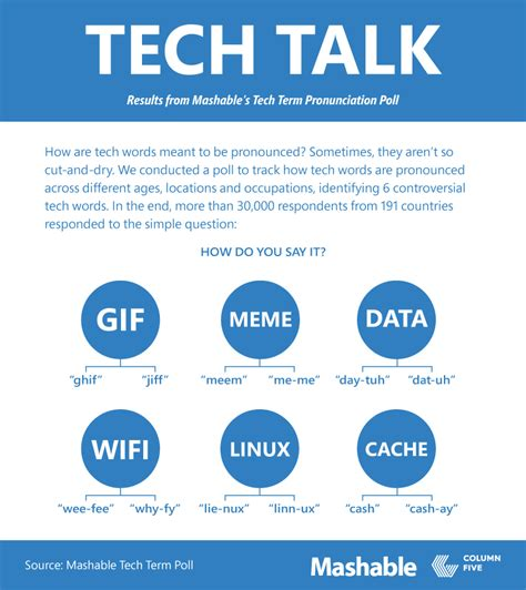 How To Pronounce The Word Meme - how do you pronounce gif meme and data churchmag
