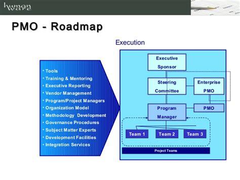 program management roadmap program management roadmap 28 images project