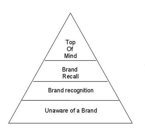 Jam Tangan Piramida brand awareness overview learning 101