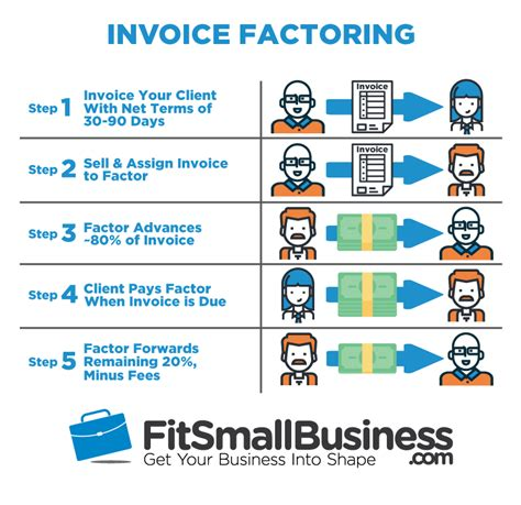 Invoice Discounting Letter To Bank What Invoice Factoring Is How It Works