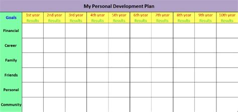 personal improvement plan template why personal development plans make the big difference