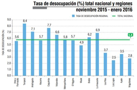 Porcentaje De Desempleo Actual En Argentina 2016 | tasa de desempleo en chile 2017 rankia