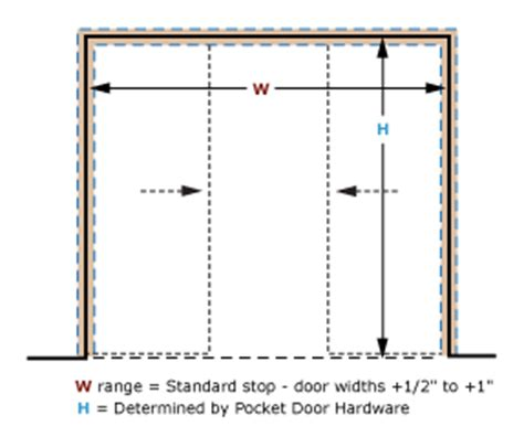 Standard Door Casing Width by Converging Timely Industries