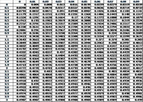 Z Value Table by Search Results For Standard Normal Table Pdf Calendar 2015