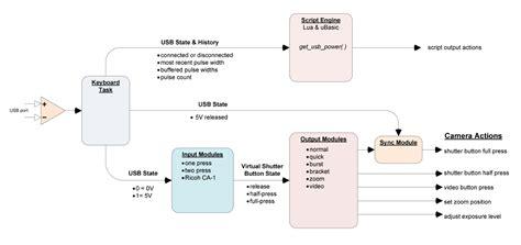 usb web wiring diagram 29 wiring diagram images