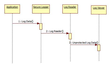 design pattern logger secure logger pattern security design patterns