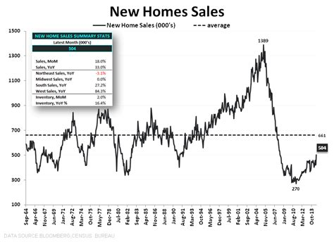 data ping pong new home sales mba purchase apps