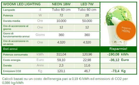 illuminazione risparmio energetico illuminazione led tubi led risparmio energetico gt 60