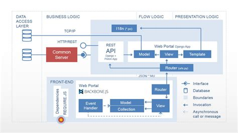 four layers modern web application architecture diagram