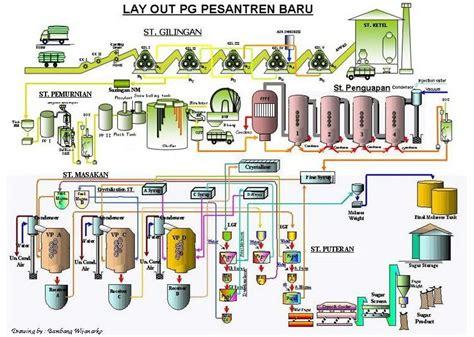 tujuan layout pabrik belajar ilmu manajemen ekonomi manajemen operasional
