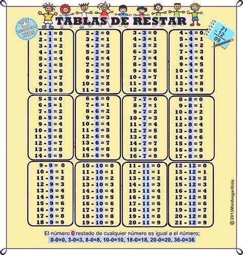tablas de multiplicar del 1 al 12 tablas de sumar para imprimir new calendar template site