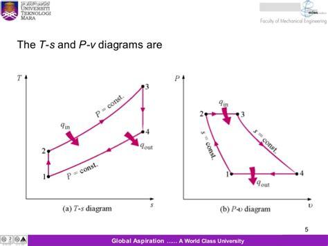 thermal power plant cycle diagram power plant t s diagram blueraritan info